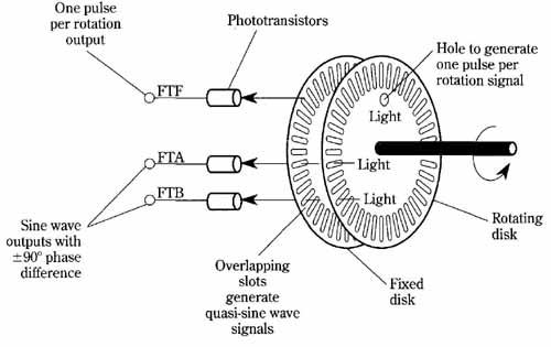 optical encoder circuit diagram together with optical shaft encoder