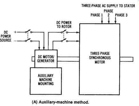 Electrical Power Conversion Systems--Mechanical Systems (part 2)