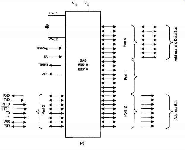 Block Diagram 80386