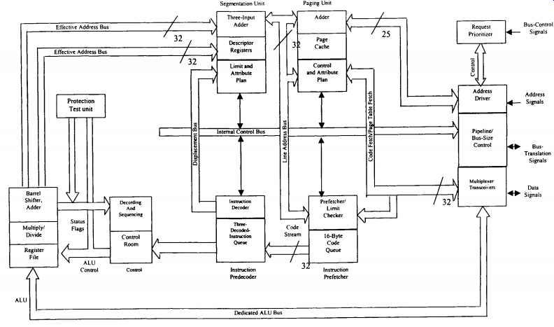 block diagram of intel 80386