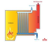 Water Tube Boilers | Water Tube Boiler Sales & Service ...