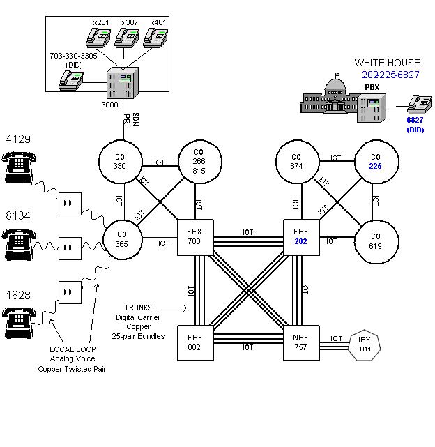 the telephone network