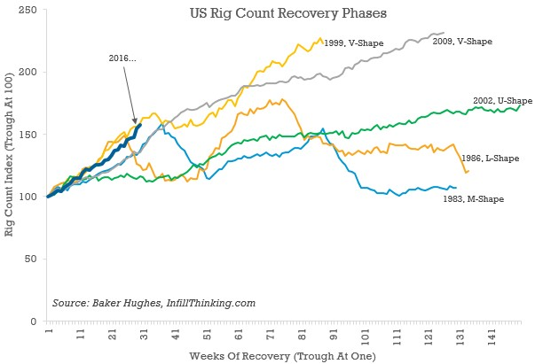 The Sharpest Drilling Rebound In US History Is Happening Right Now