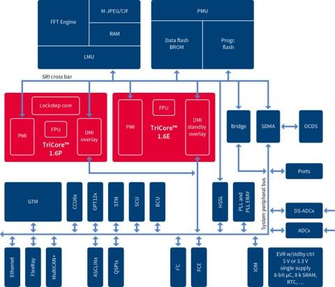 AURIX™ Family \u2013 TC264DA (ADAS) - Infineon Technologies