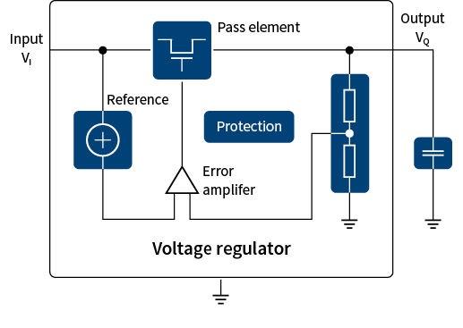 Selecting A Linear Voltage Regulator - Infineon Technologies