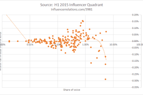 H1 Influence Quadrant Shows Lenovo, EY and Huawei rising