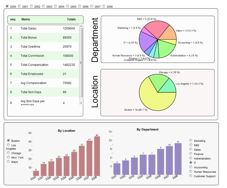 HR dashboards \u2013 Different Faces InfoCaptor Dashboard