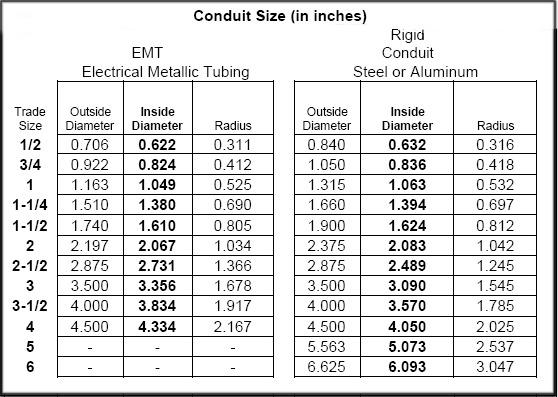 Sample Conduit Fill Chart Note The Above Dimensions Are Intended As