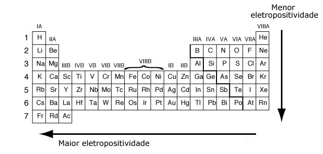 Printable Periodic Tables (PDF) Periodic table and Chemistry - new modern periodic table elements arranged according