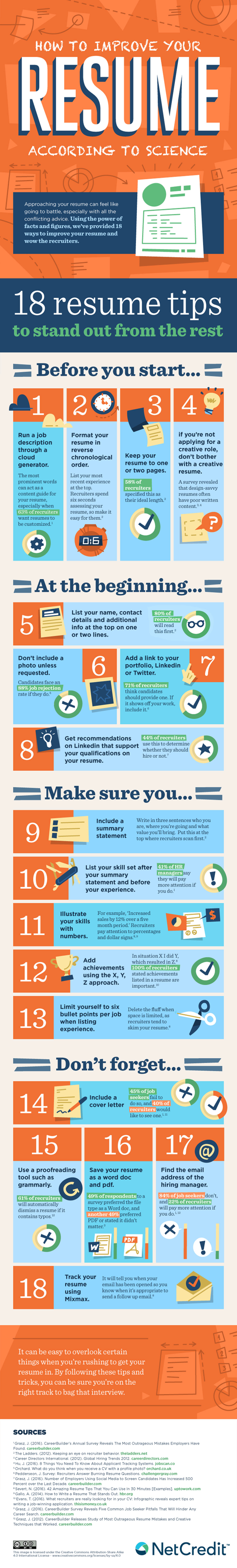 The Only Resume Cheat Sheet You Will Ever Need 18 Tips On Writing A Professional Resume Infographic