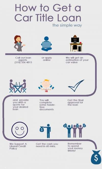 Bad Credit Personal Loans with Guaranteed Approval – Infographic Portal
