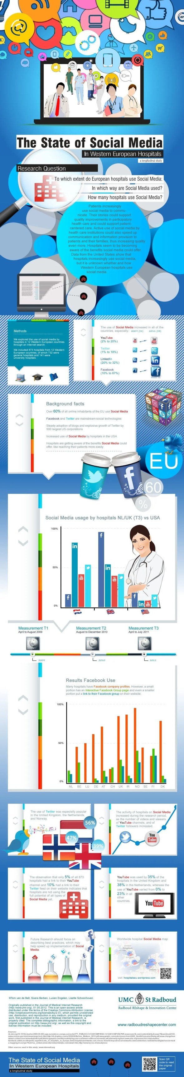 Infographic: Hospitals in Europe Embrace Social Media
