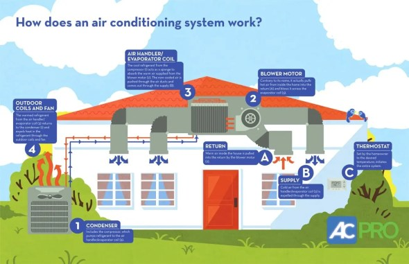 Infographic: How Does an Air Conditioning System Work?