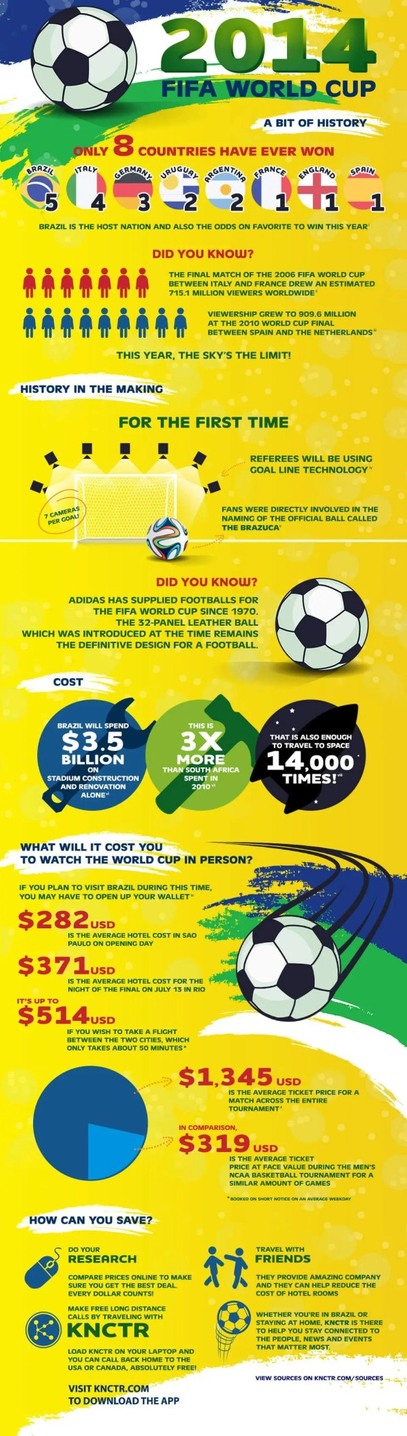 Infographic: 2014 FIFA World Cup