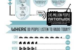 Radio Listening Audience
