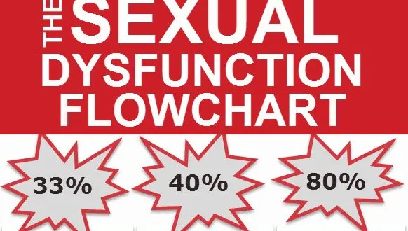 The Sexual Dysfunction Flowchart