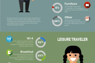 Infographic-hotel-must-haves-meeting-hub