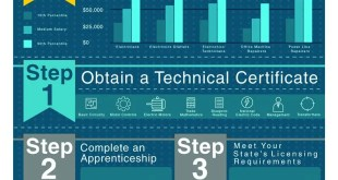 infographic-becoming-an-electrician