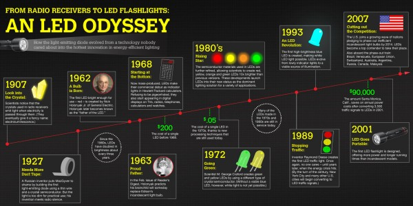 From Radio Receivers to LED Flashlights An LED Odyssey