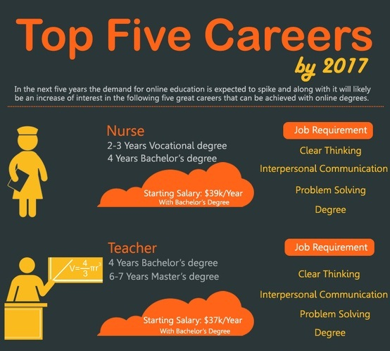 Accountant Ranks Among Best Jobs Of 2017 Us News Money Top 10 Career Infographics