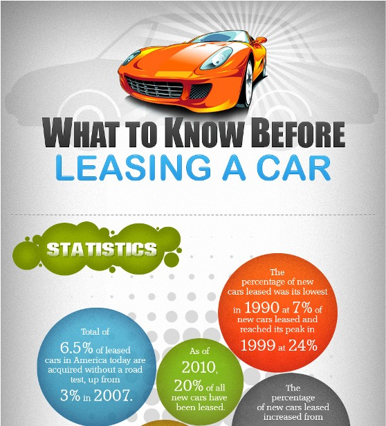 Car Leasing- Statistics and Important Factors to be Considered