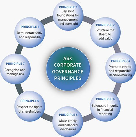 corporate-governance-principlesjpg (470×472) Corporate - profit and loss report example