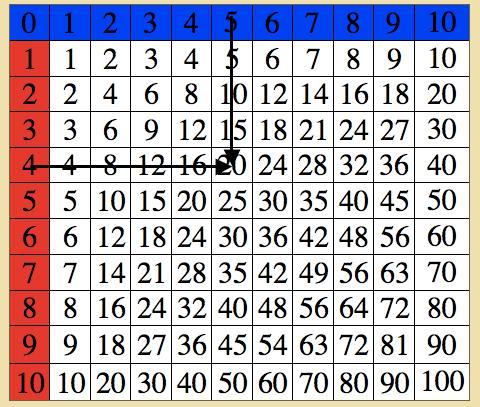 Montessori - Mathematics - Table of Arithmetics - Multiplication Chart - multiplication table