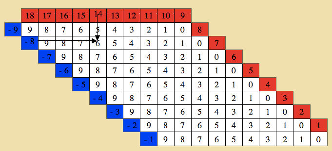 Montessori - Mathematics - Table of Arithmetics - Substraction Charts - subtraction table