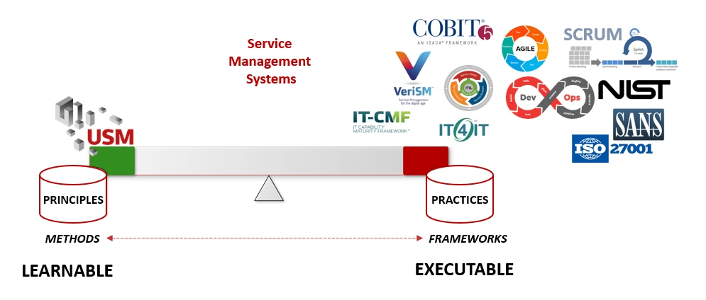 On ITIL, VeriSM, IT4IT, ITCMF, practices and principles - Inform-IT