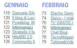 top500-auto-roll-febbraio