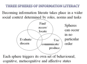 Three Spheres of Information Literacy by Geoff Walton