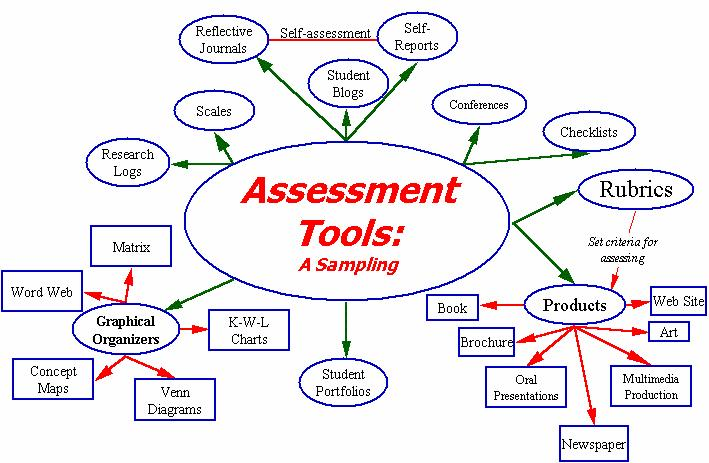 wwwinformationliteracyorg users_data 1711 Toolsjpg - assessment