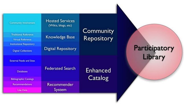 Roadmap to the participatory library