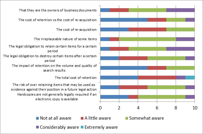 The case for a risk-assessed approach to organizational records