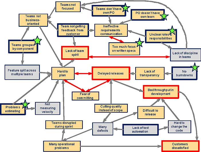 Cause-Effect Diagrams A Pragmatic Way of Doing Root-Cause - root cause analysis