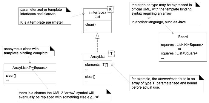 1618 Template Classes and Interfaces Applying UML and Patterns - class template