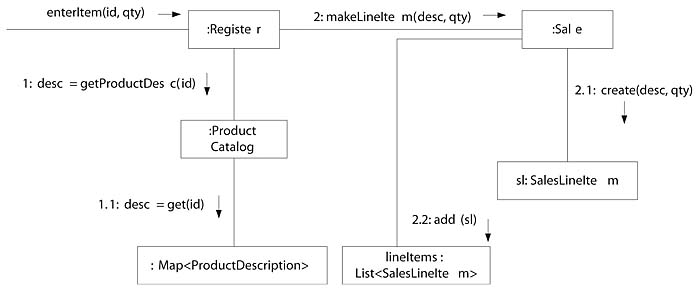 204 Creating Methods from Interaction Diagrams Applying UML and