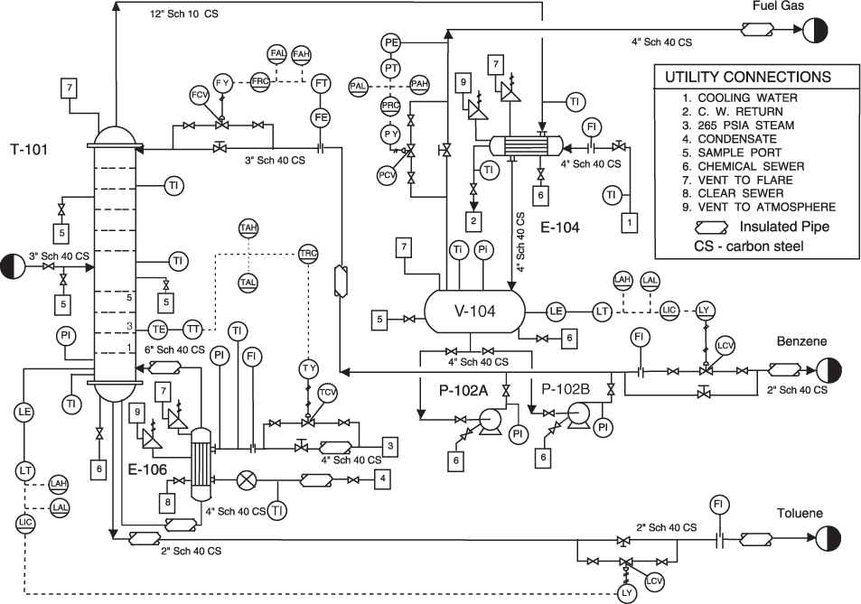 13 Piping and Instrumentation Diagram (PID) Diagrams for