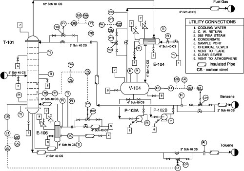 piping and instrumentation diagram guidelines