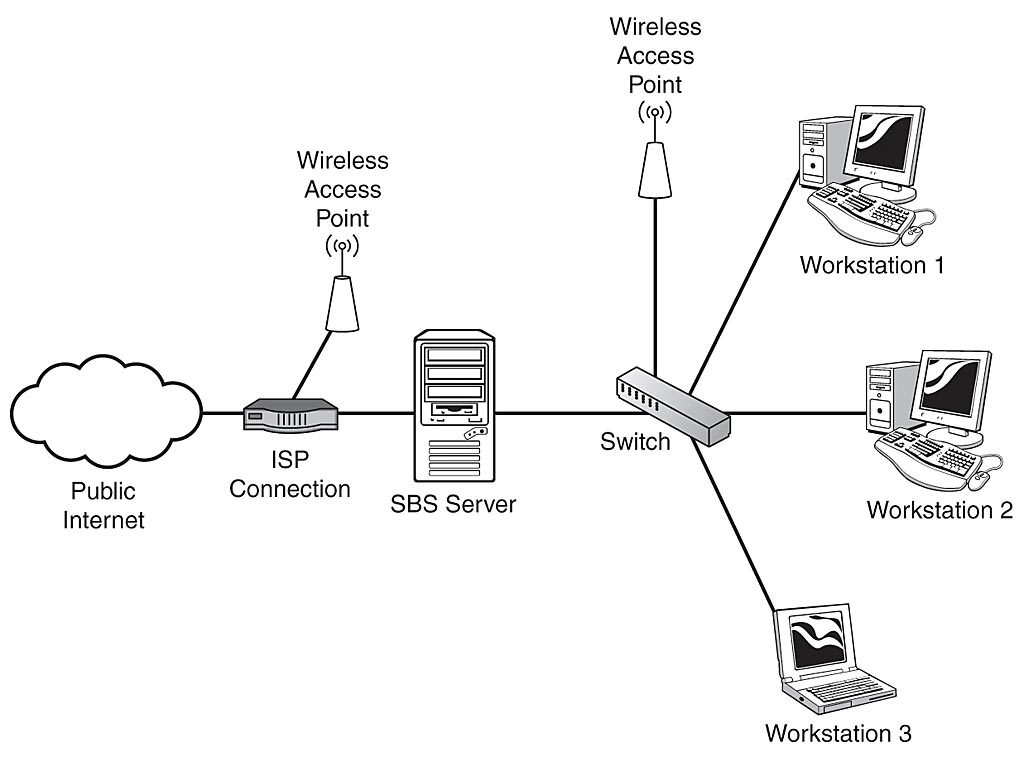 network wiring closet diagram