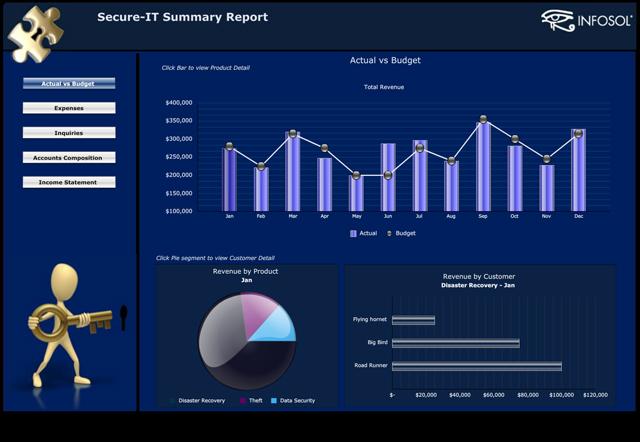 Secure-IT Dashboard - InfoSol