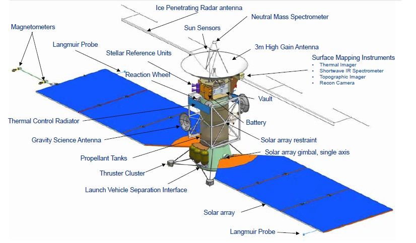 PDF. Orbit Determination Covariance Analysis for the Europa Clipper Mission