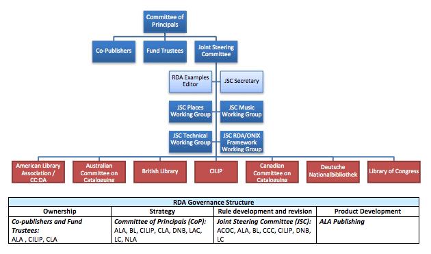 RDA Estructura de Gobierno