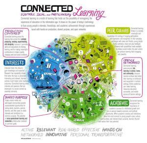 http://connectedlearning.tv/infographic