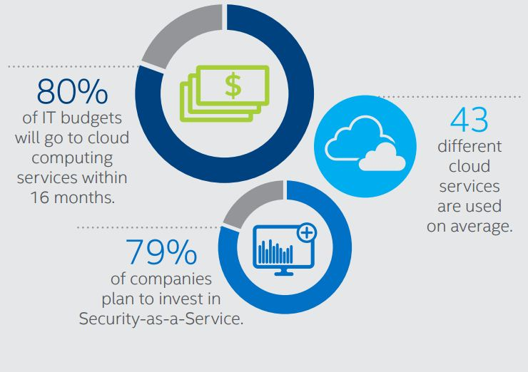 intel security survey InfotechLead