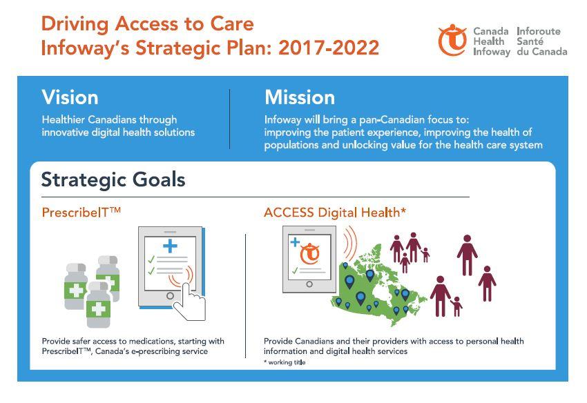Infographic Infoway\u0027s Strategic Plan 2017-2022 Canada Health Infoway - strategic plan