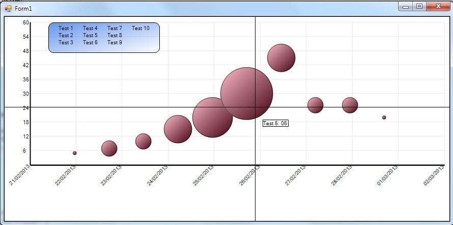 Bubble Chart - Dates on xAxis Infragistics Forums - bubble chart