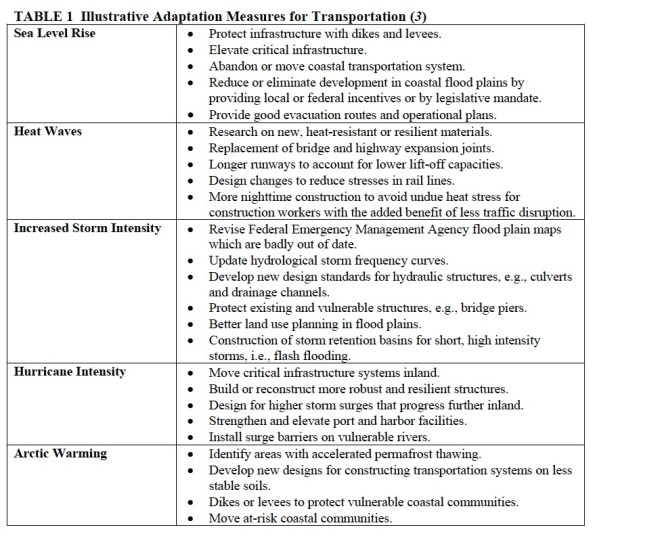TABLE 1 Illustrative Adaptation Measures for Transportation