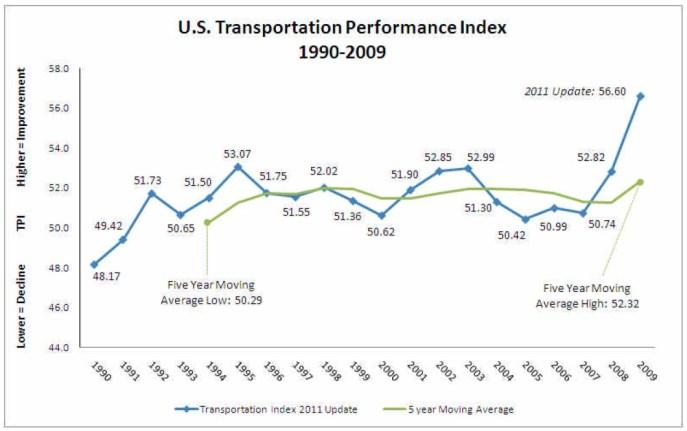 Transportation Performance Index 2011 Update