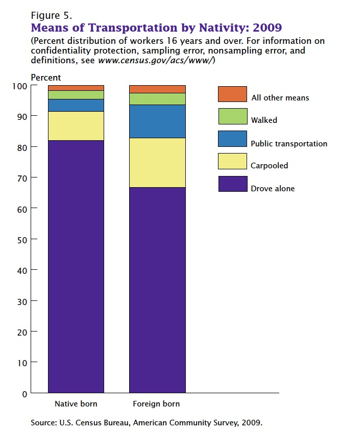 Commuting in the United States: 2009